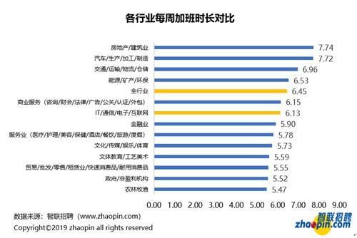 各行业加班时长对比。图片来源:智联招聘