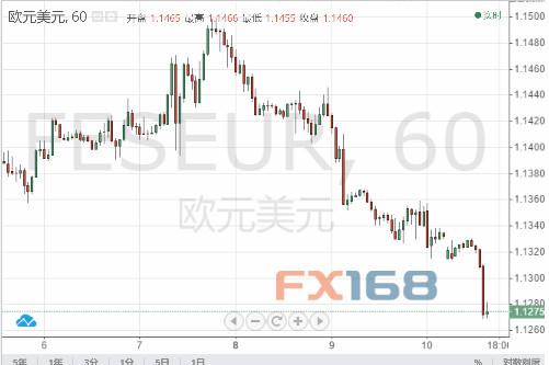 欧元持续下挫刷新低位 接下来如何走?,世界外汇交易