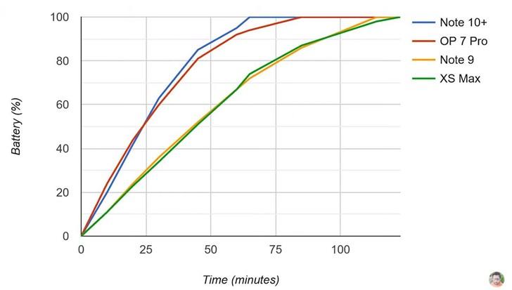 三星Note10+充电速度测试:充满仅需1小时