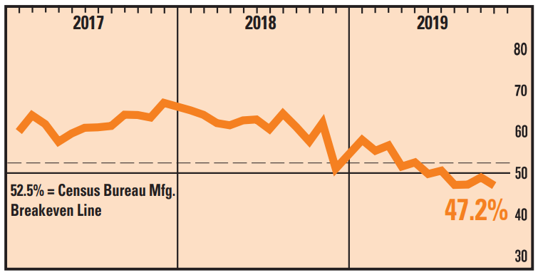 美国新订单指数近年走势 图:美国供应管理协会