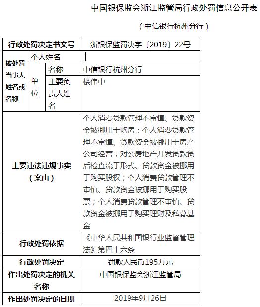 """""""中信银行杭州5宗违法遭罚195万 贷款被挪用于购房"""
