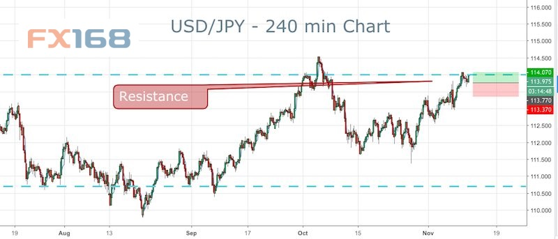 美元/日元刚刚升破114大关 机构日内技术点位分析