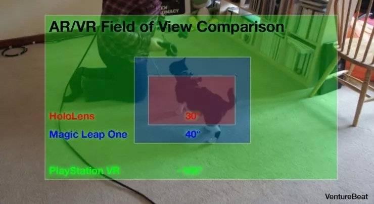 Magic Leap One可视角(FOV)比HoloLens大,但距离VR仍有距离