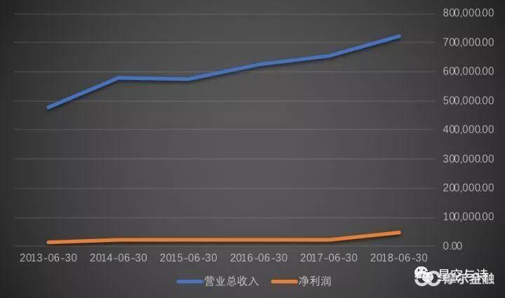 (顺鑫农业近年来的营收和净收好,单位:万元,数据来源:wind)