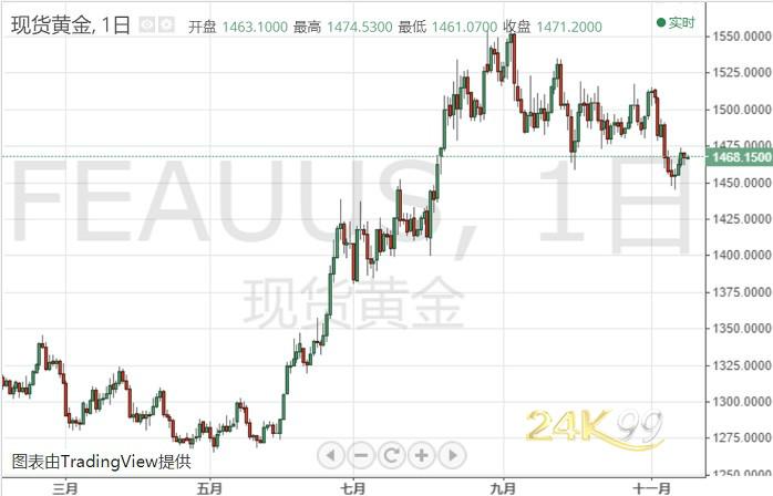 美元盤初加速走低黃金艱難反彈 接下來一周如何走?