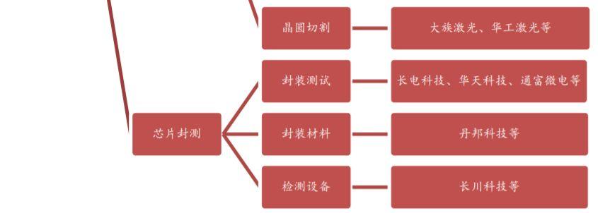 ▲国内芯片产业链及主要厂商梳理(来源:西南证券研报)