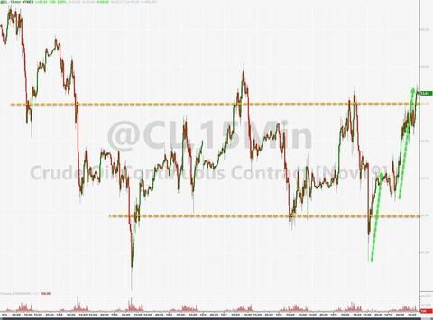 油�r上�q,因OPEC�放信�平衡原