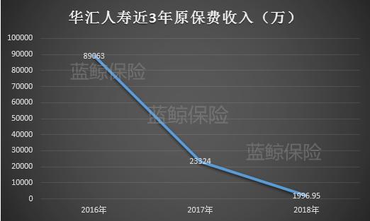保费断崖持续亏损,华汇人寿成唯一经营评级D类险企