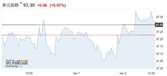 经济疑虑减退考验美元空头 澳联储会议后澳元下跌