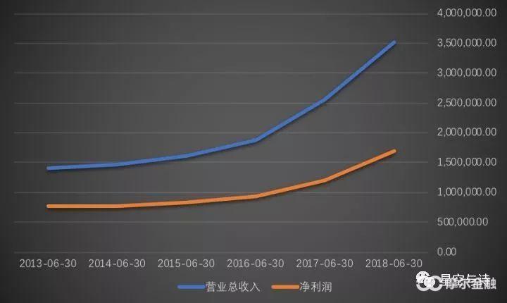 (贵州茅台近年来的营收和净收好,单位:万元,数据来源:wind)