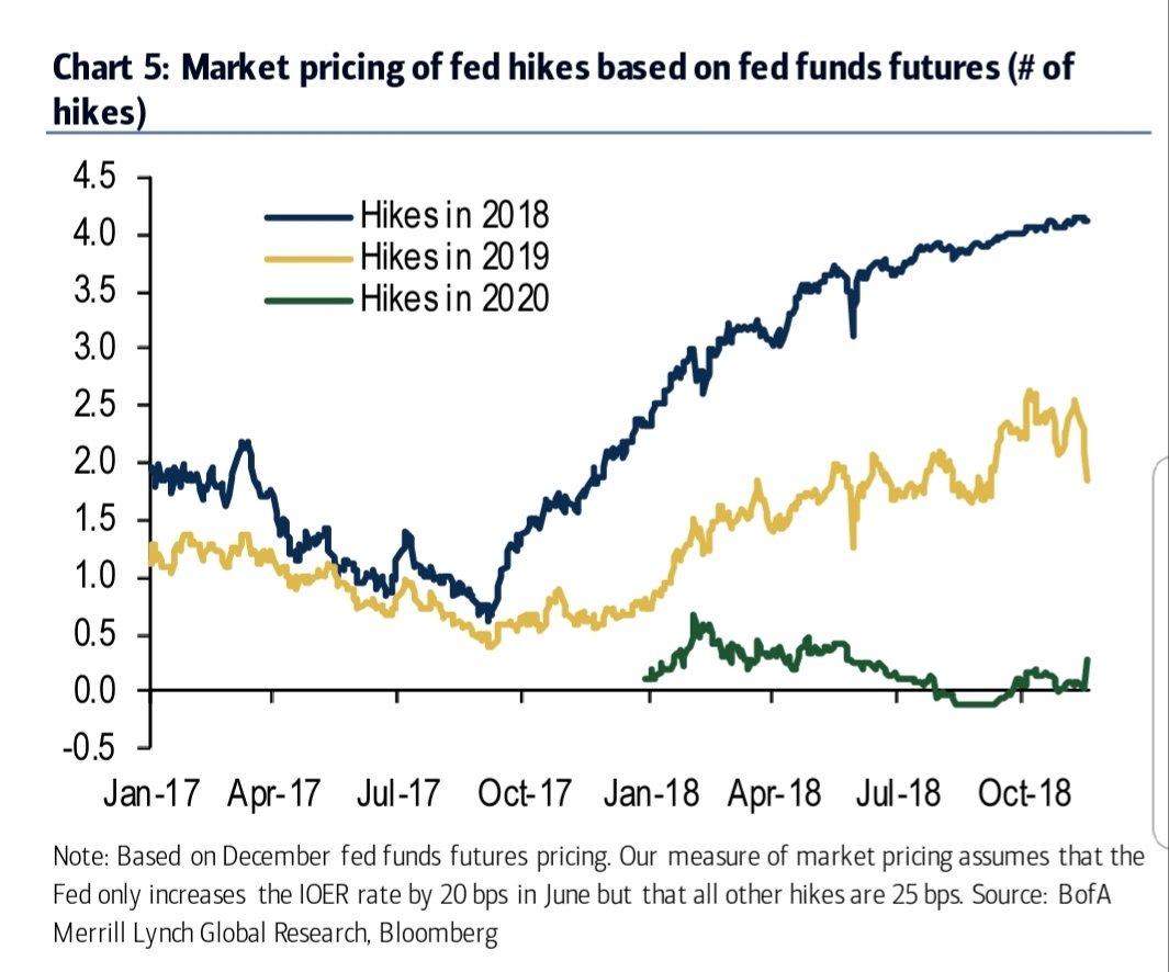 美联储官员认同有些因素值得担忧 但仍预计将继续升息