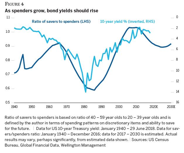 (消费者比例与美债十年期利率的走势,图片来源:Wellington Management)