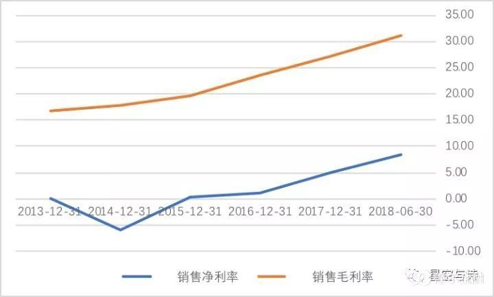 (鲁抗医药近年来的出售净利率和毛利率,单位:百分比,数据来源:wind)