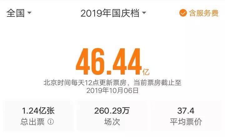 """国庆档电影市场交出了46亿元的""""优异成绩"""""""