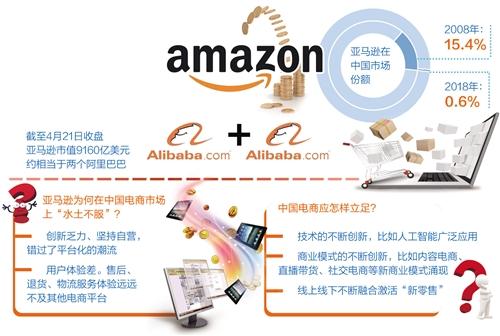 亚马逊退出中国电商市场 怎样的电商平台才能立足?