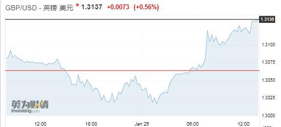 脱欧传利好英镑触及11周高位 欧元有下跌风险 外汇交易所