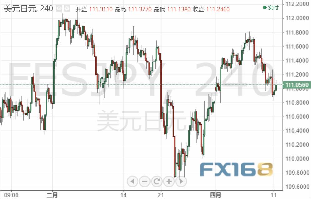 今晚美联储多位高官齐发声 欧元、英镑、日元预测