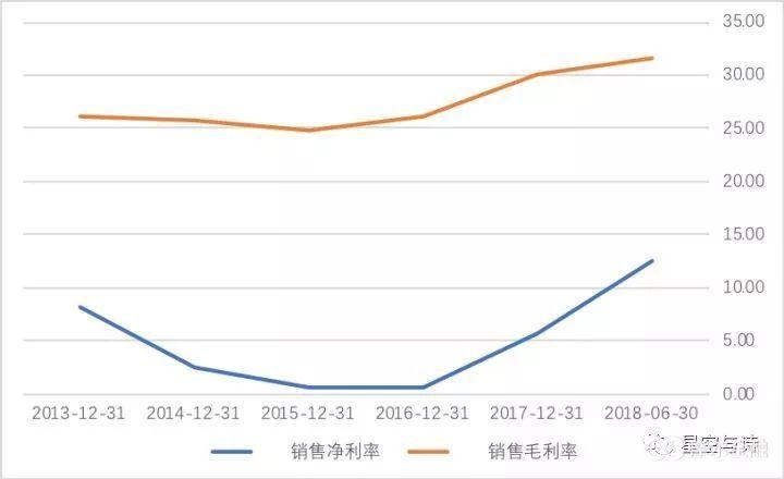 (三一重工历年来的净利率和毛利率,单位:百分比,数据来源:wind)