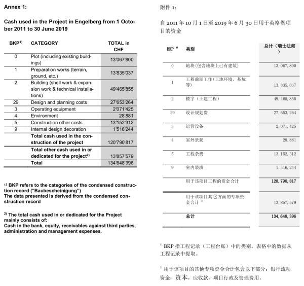 格力地产负债218.05% 十年5次分红未分配利润超40亿