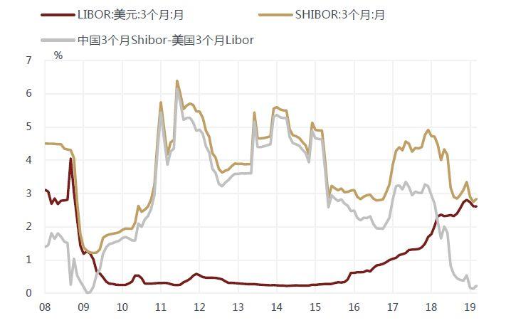 十年期美债重回2时代将刺激中国降息?机构有不同看法-外汇估值指标
