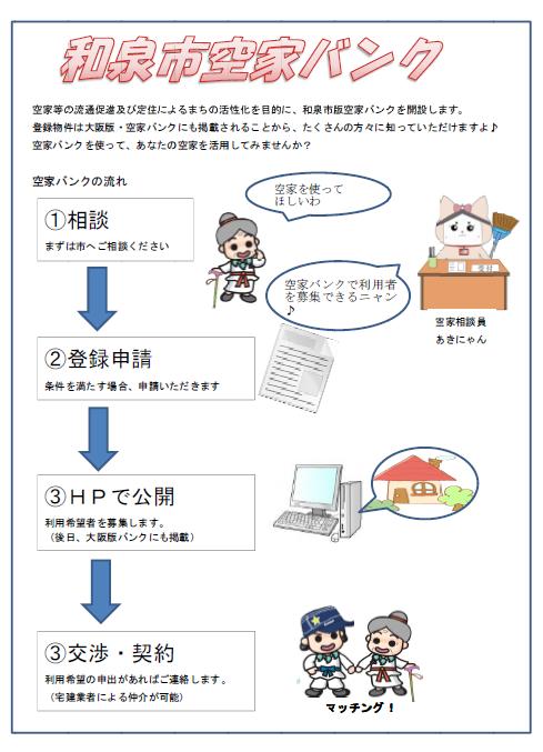 大阪和泉市空屋申请过程 图片来自和泉市当局网站