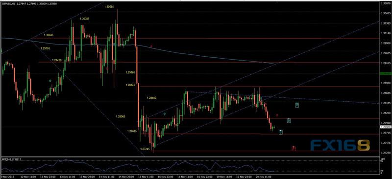 特朗普再向美联储发难 欧元、英镑、日元交易分析
