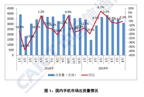 8月手机销量数据出炉 5G手机销量还不及2G手机