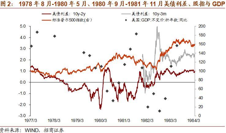 美债收益率曲线倒挂对于衰退与资产价格的指向意义