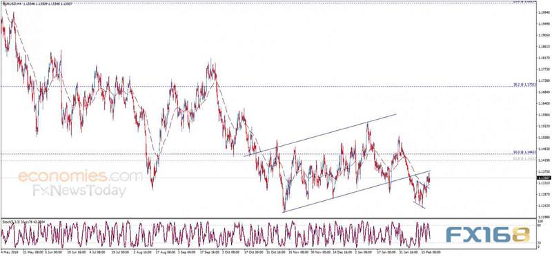 欧元交易分析:若跌破这一支撑位 欧元恐大幅下滑