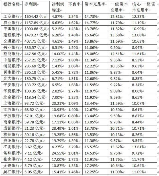 A股上市银行2018年半年报数据
