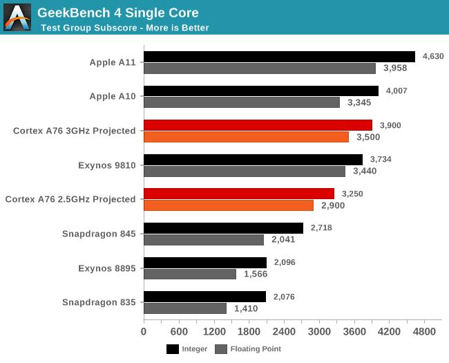 苹果的A11芯片目前性能依然遥遥领先的照片
