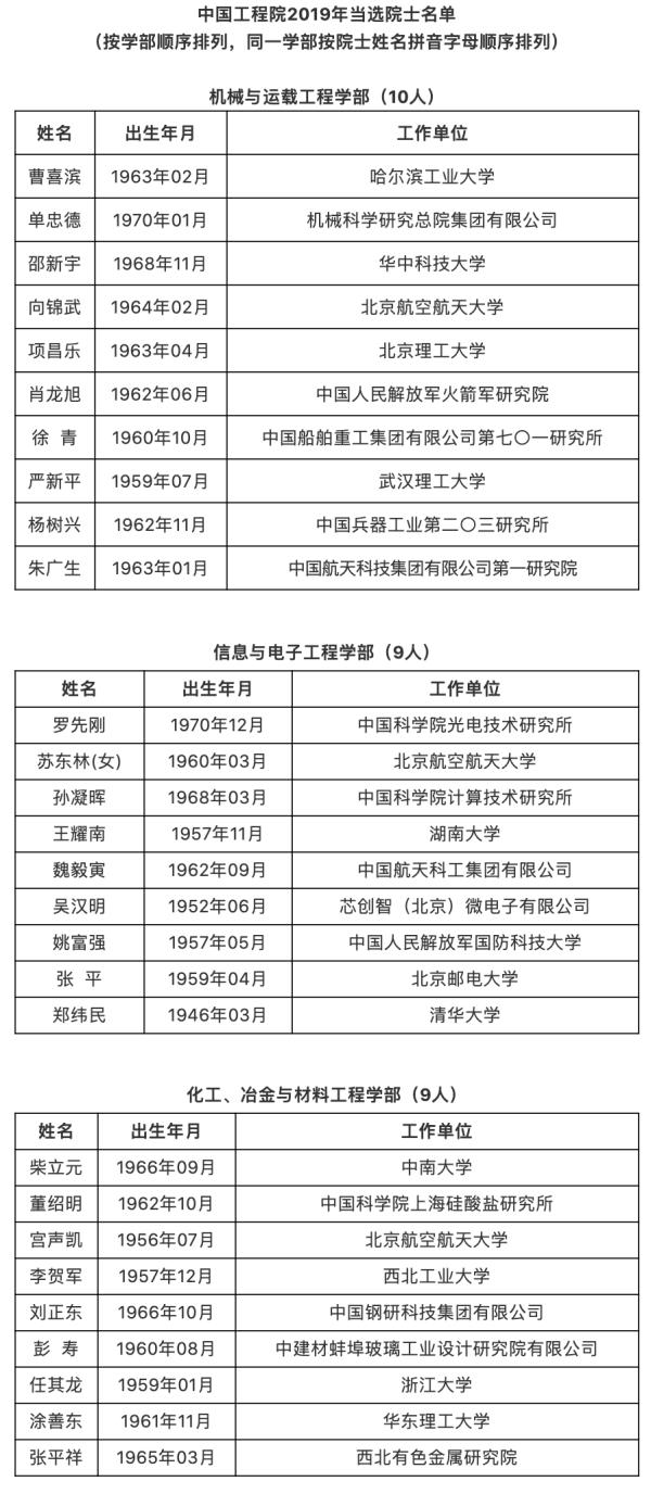 中国工程院公布2019年院士增选结果:阿里王坚等当选