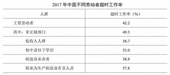 劳动经济学博士就业_中国时间利用调查报告:就业者超时工作率高达42.2% 经济学_新浪 ...