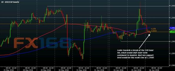 美元/加元技术分析:市场情绪逆转  空头暂获优势!关税