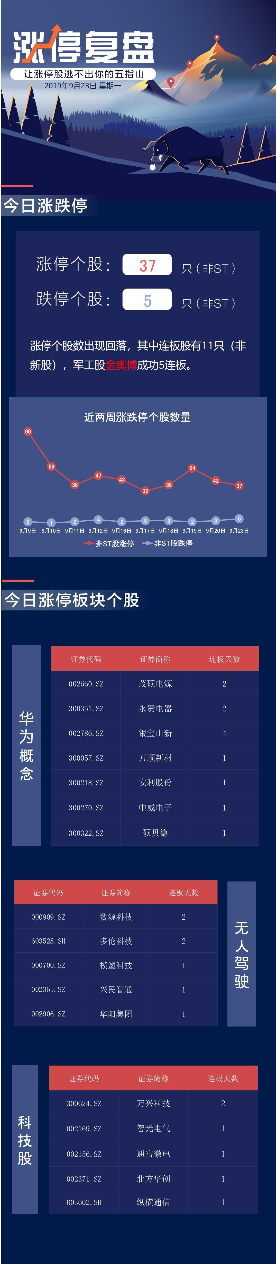 鹏华基金旗下7只基金今年收益超60% 位列公募第一