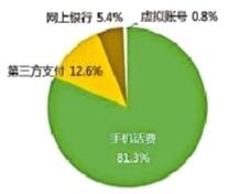 """315来临,中国网民互联网消费投诉:三成互联网投诉为""""不明扣费"""""""