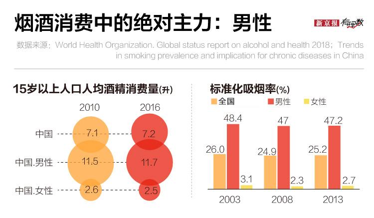 烟酒消费大有流行之势 过半中年男人抽烟喝酒