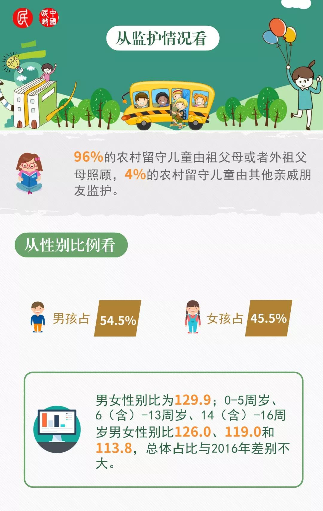 图说农村留守儿童:全国现有697万 总体数量减少