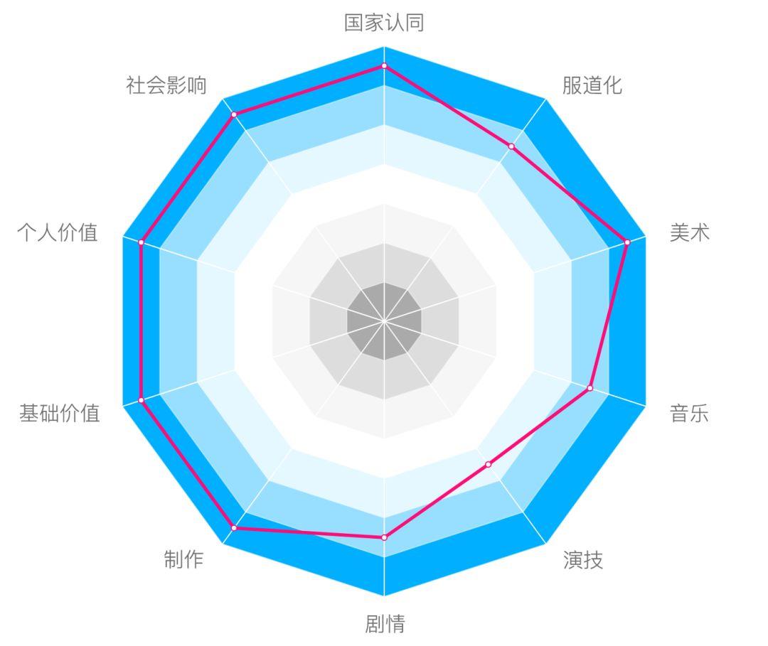 图3:《流浪地球》各二级指标得分情况。