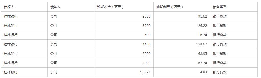 *ST东网收银行债务催收单,公司副总经理离职