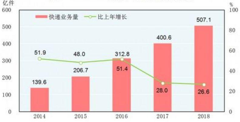 注:2014-2018年快递业务量及其增长速度 新华社发