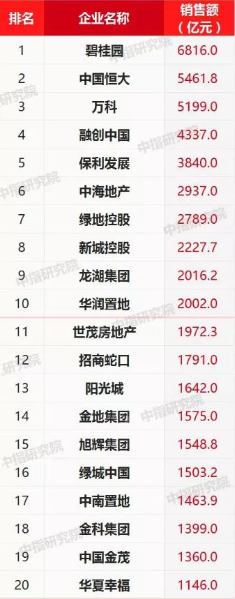 """前10月""""千亿""""房企增至25家 """"碧万恒""""销售齐超5000亿"""