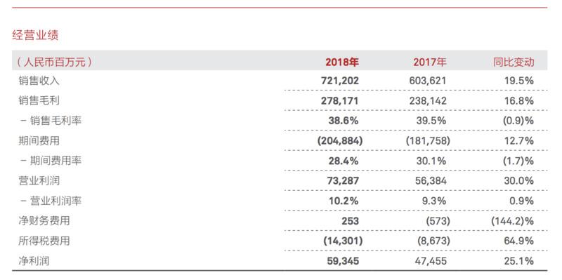 来自华为2018年财报
