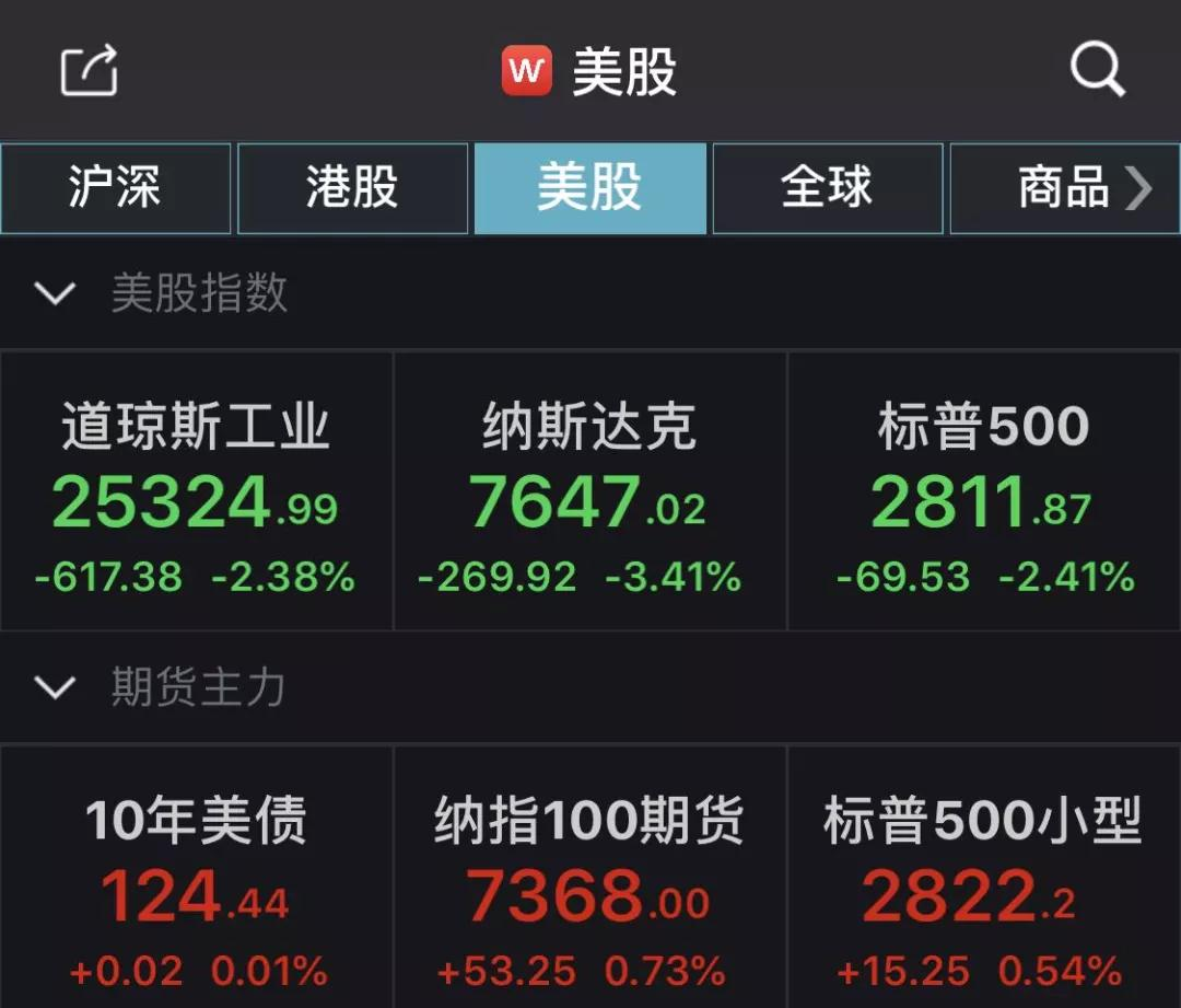 """美股遭遇最惨""""五月大跌"""" 美联储还能否扛得住?"""