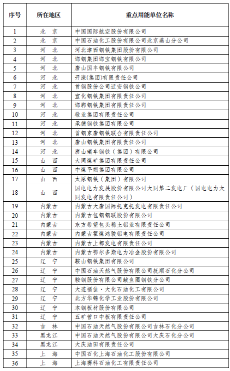 """发改委发布""""百家""""重点用能单位名单:国航排第一"""