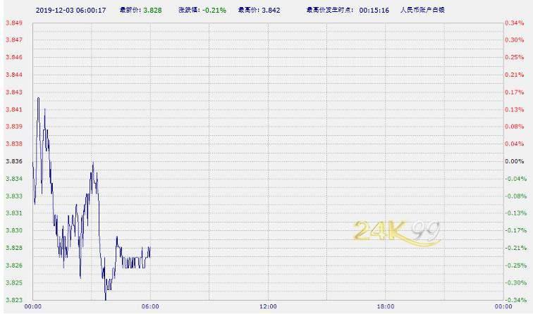 中國工商銀行紙黃金紙白銀周二亞市早盤漲跌不一