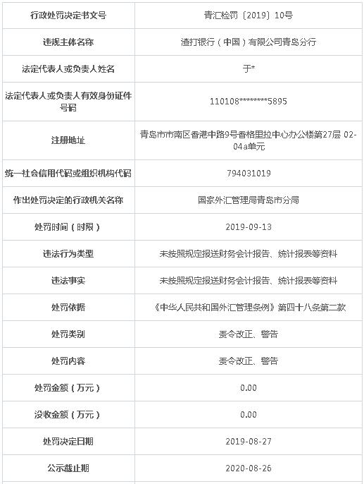 渣打银行青岛分行违法遭责令改正 未按规定报送资料
