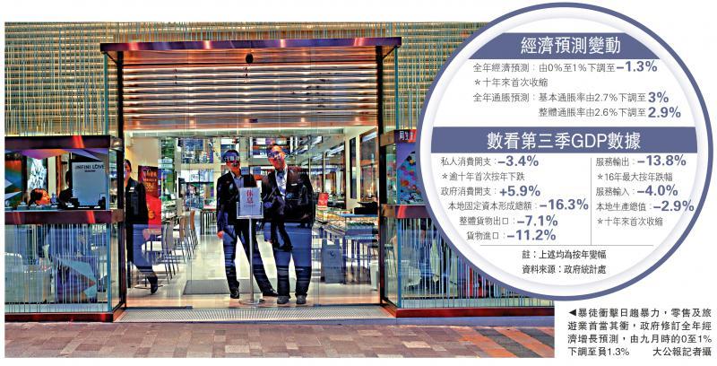 受暴力示威影响,香港经济十年来首现全年倒退。(图源:大公网)