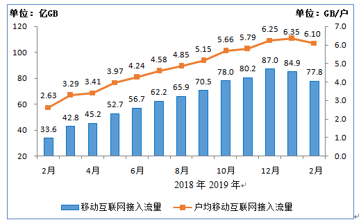 图6 移动互联网接入月流量及户均流量(DOU)比较