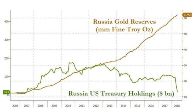 """俄罗斯考虑大手笔投资:斥资100亿美元""""抄底""""比特币"""